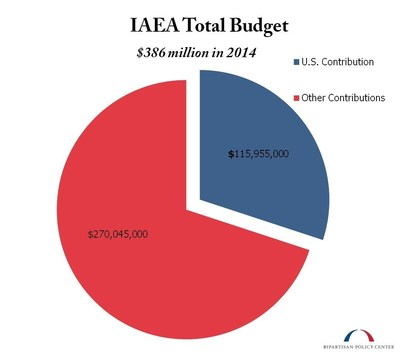 IAEA Total Budget
