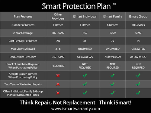 New iSmart Protection Revolutionizes Extended Warranty Programs for Apple Mobile Devices