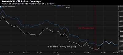 The gap between Brent and WTI crude oil shrunk amid speculation the removal of a 40-year ban on U.S. crude exports may ease the nation's oversupply.