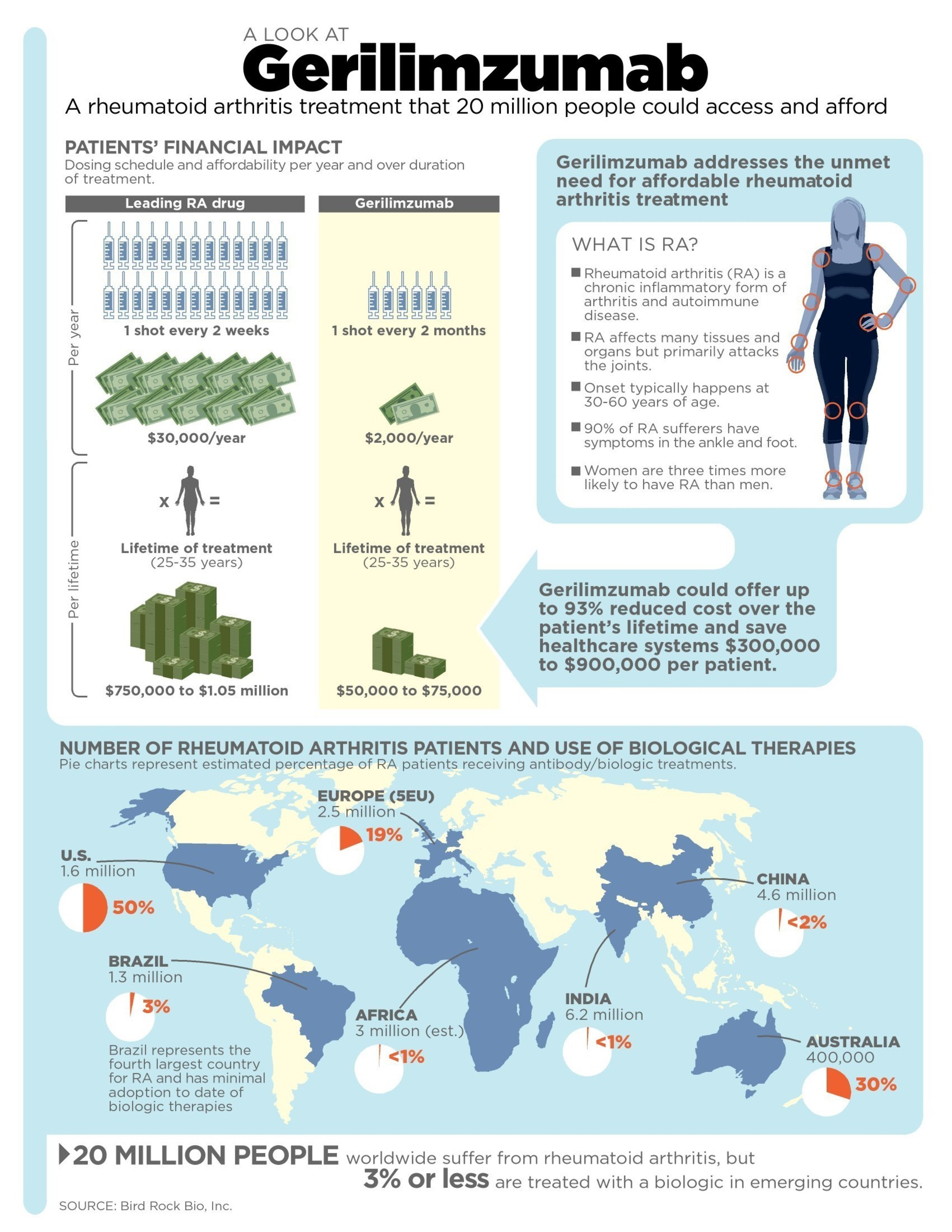 Worldwide, healthcare systems are seeking to provide the best treatments while managing costs. Annually, $35 billion is spent on rheumatoid arthritis (RA) biologic therapeutics, costing up to $40,000 per patient, per year, and requiring frequent dosing. Today's report of clinical data on gerilimzumab supports dosing every other month and a price as low as $2,000 per patient, per year, representing an opportunity to significantly expand global access to a best-in-class therapy for 20 million RA patients.
