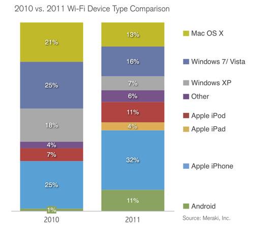 Meraki Releases Mobile Data Statistics: iPads Use 400% More Wi-Fi Data than the Average Mobile