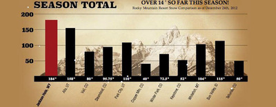 Current Rocky Mountain Ski Resort Snow Levels.  (PRNewsFoto/Jackson Hole Central Reservations)