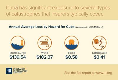 I.I.I. White Paper Examines Cuba's Evolving Insurance Market