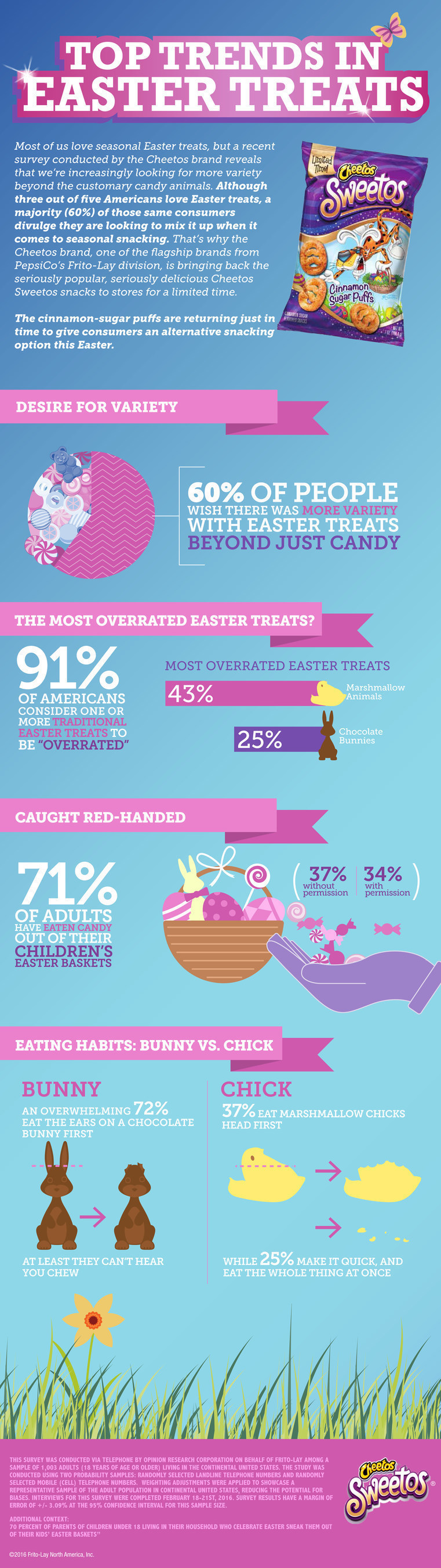 According to a recent survey conducted by the Cheetos brand reveals that when it comes to Easter treats ...