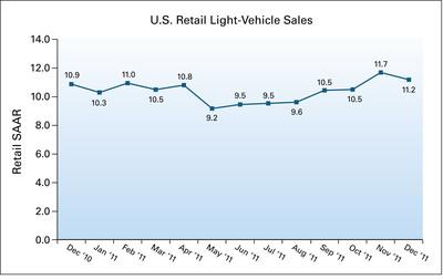 U.S. Retail SAAR - December 2010 to December 2011 (in millions of units).  (PRNewsFoto/J.D. Power and Associates)