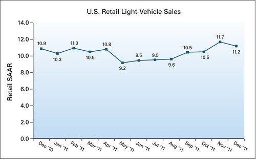 U.S. Retail SAAR - December 2010 to December 2011 (in millions of units).  (PRNewsFoto/J.D. Power and Associates)