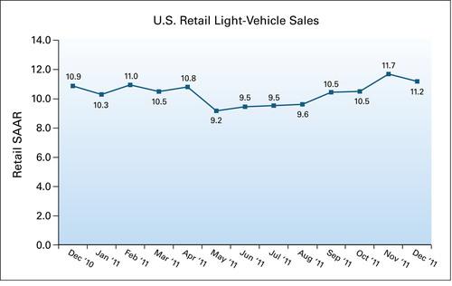 U.S. Retail SAAR - December 2010 to December 2011 (in millions of units).  (PRNewsFoto/J.D. Power and ...