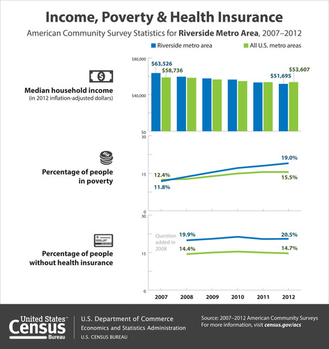 According to the Census Bureau's 2012 American Community Survey, the median household income in the Riverside metro area was $51,695 in 2012, a decrease from $53,201 in 2011. In addition, 19.0 percent of people in the Riverside area were in poverty in 2012, an increase from 18.0 percent in 2011. In 2012, 20.5 percent of the area's population lacked health insurance coverage, not statistically different from 20.4 percent in 2011. (PRNewsFoto/U.S. Census Bureau) (PRNewsFoto/U.S. CENSUS BUREAU)