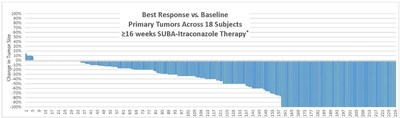 *Excludes 2 of 231 tumors which grew more than 20%