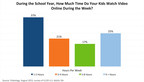 Chart 1: During the school year, how much time do your kids watch video online during the week?