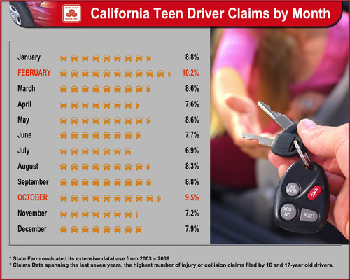 State Farm Data Shows That October Remains Most Dangerous Month Nationally for Teen Crashes