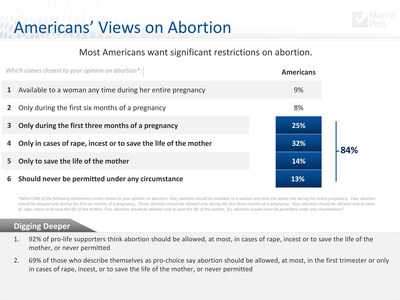 "Eighty-four percent of Americans would limit abortion to, at most, first three months of pregnancy, according to a new 2015 Knights of Columbus-Marist Poll. This includes almost 7 in 10 Americans who self-identify as ""pro-choice."""