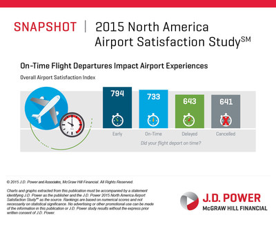 2015 NA Airport On-Time Departure
