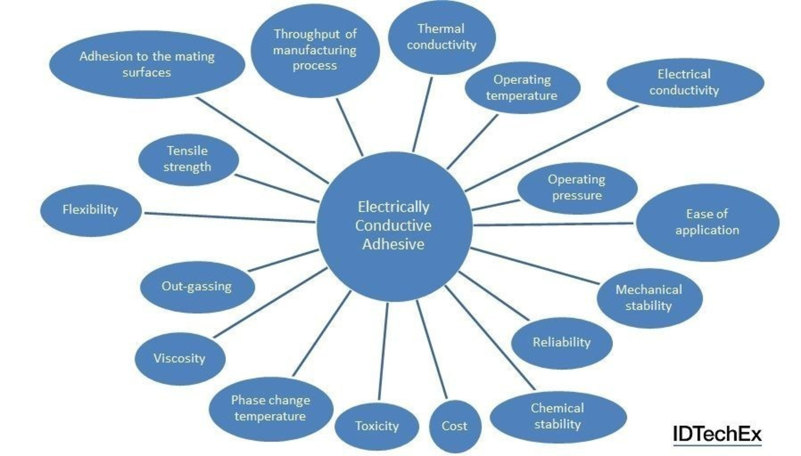 """Figure 1: Diagram showing some of the most important parameters to consider when choosing an electrically conductive adhesive. Source: IDTechEx Research report """"Electrically Conductive Adhesives 2016-2026"""" (www.IDTechEx.com/adhesives). (PRNewsFoto/IDTechEx Research)"""