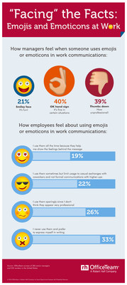 Nearly 4 in 10 (39%) senior managers said it's unprofessional to include emojis or emoticons in work communications, but 61% stated it's OK, at least in certain situations. 59% of office workers said they never or only sparingly use them, while 41% send them at least sometimes.