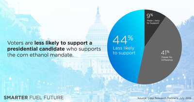 Voters Less Likely to Support Presidential Candidates who Support Federal Ethanol Mandate