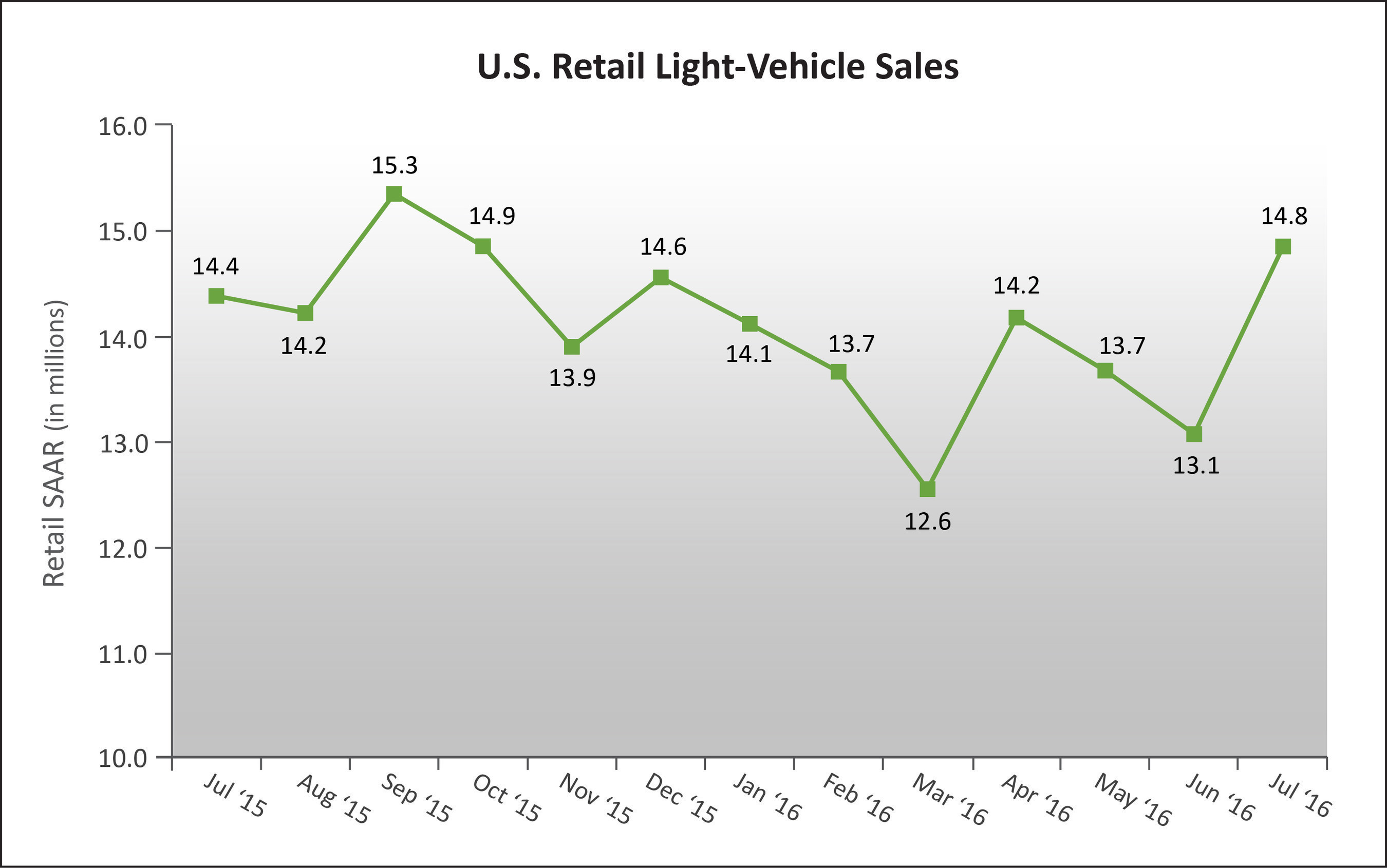 U.S. Retail SAAR--July 2015 to July 2016 (in millions of units) Source: Power Information Network (PIN) from J.D. Power