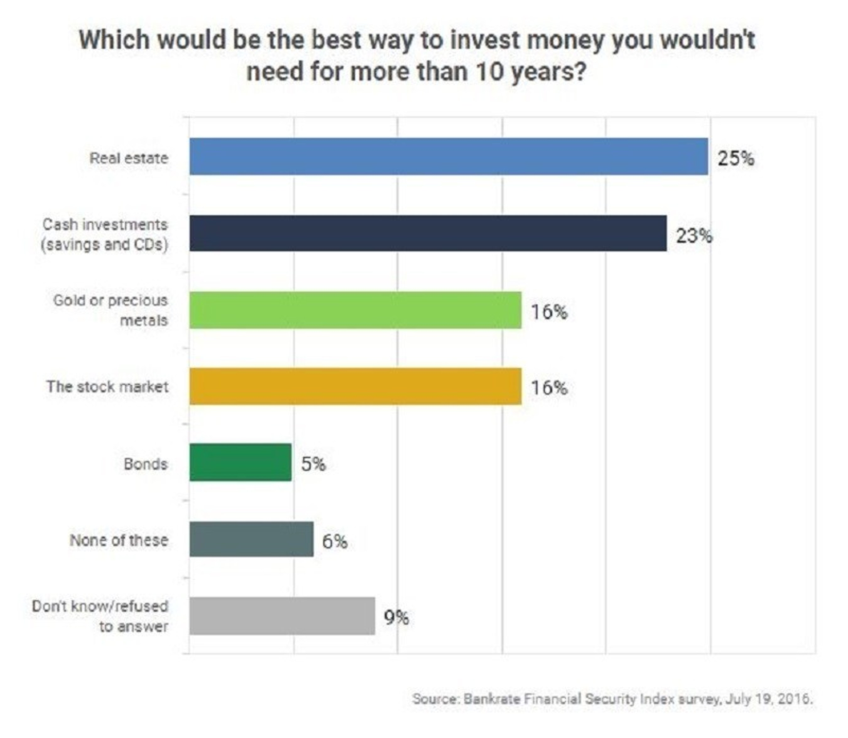 The most popular investment option for money not needed for more than a decade is real estate (25%), followed by cash (23%), stocks and precious metals tied at 16%. The least popular option are bonds (5%).