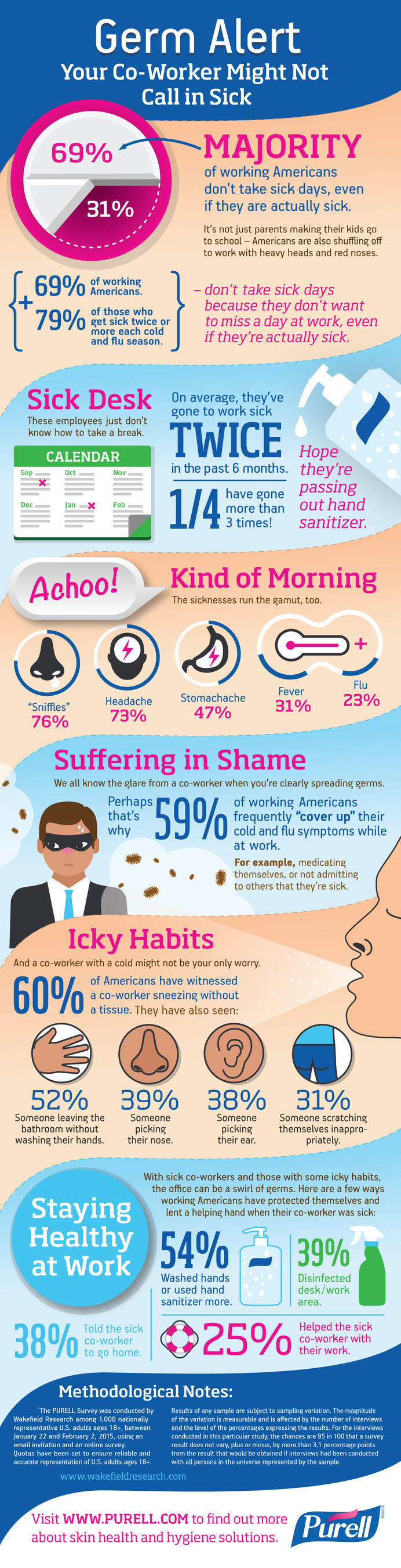 Wakefield Research survey shows workers often go to work sick. Reports indicate more than 80 percent of illnesses are transmitted by the hands, a key to how illness-causing germs can spread quickly in an office. For more surprising facts about how Americans handle illness during cold and flu season, view our infographic, Germ Alert: Your Co-Worker Might Not Call In Sick.