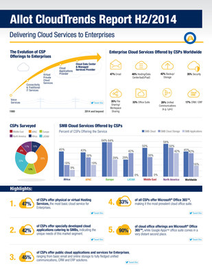 Allot CloudTrends Report Finds CSPs are Leveraging the Experience of Cloud Applications like Microsoft Office 365 and Lync