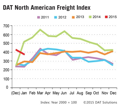Spot Market Truckload Freight Moves Seasonally in January According to DAT