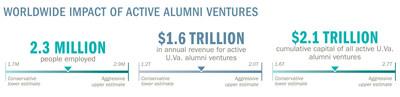 "Key takeaways from U.Va. Darden School of Business study: ""The Economic Impact of Entrepreneurial Alumni: A Case Study of the University of Virginia"""
