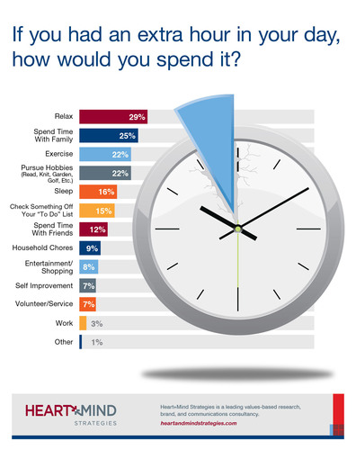 How To Spend Extra Hour In Day (PRNewsFoto/Heart+Mind Strategies)