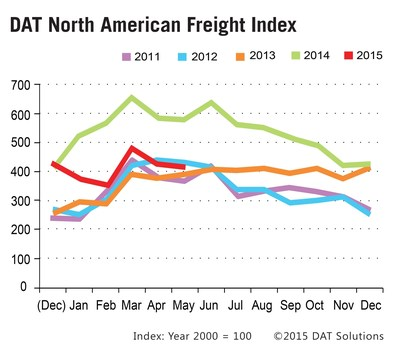 Spot market truckload freight volumes remain seasonally strong in May 2015, the best in 16 of 18 years since the inception of the DAT North American Freight Index in 1997.