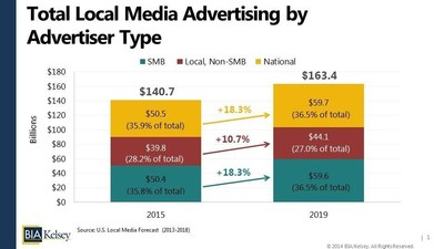BIA/Kelsey Forecast: SMB Share of Total Local Media Spending (PRNewsFoto/BIA/Kelsey)