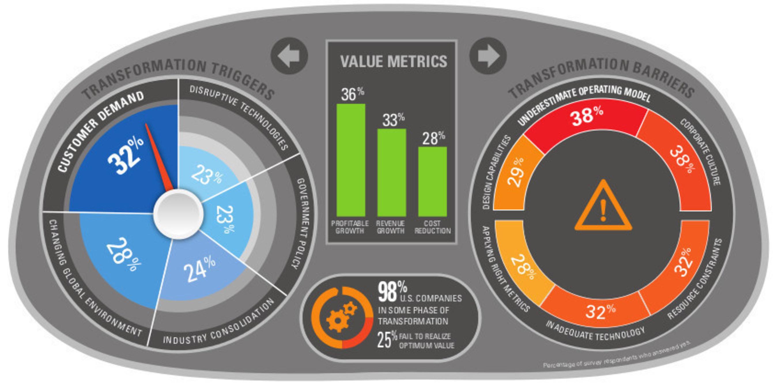 KPMG 2015 Business Transformation Survey