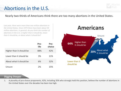 Almost two-thirds of Americans think that there are too many abortions in the United States, according to a new 2015 Knights of Columbus-Marist Poll. Only 7 percent think there are too few abortions here.