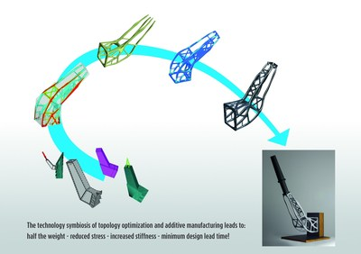 The technology symbiosis of topology optimization and additive manufacturing leads to: half the weight - reduced stress - increased stiffness - minimum design lead time.