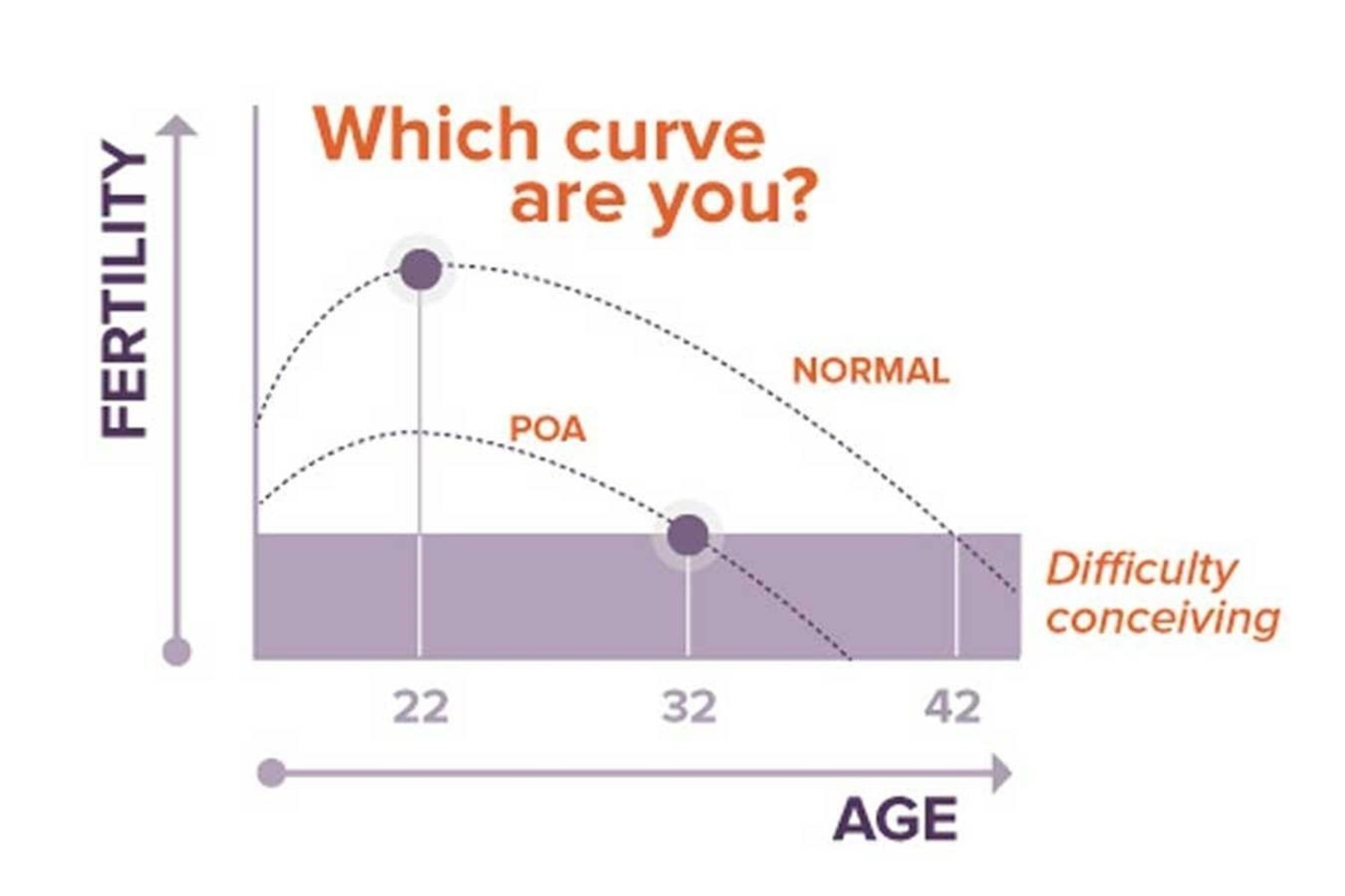 Which curve are you?