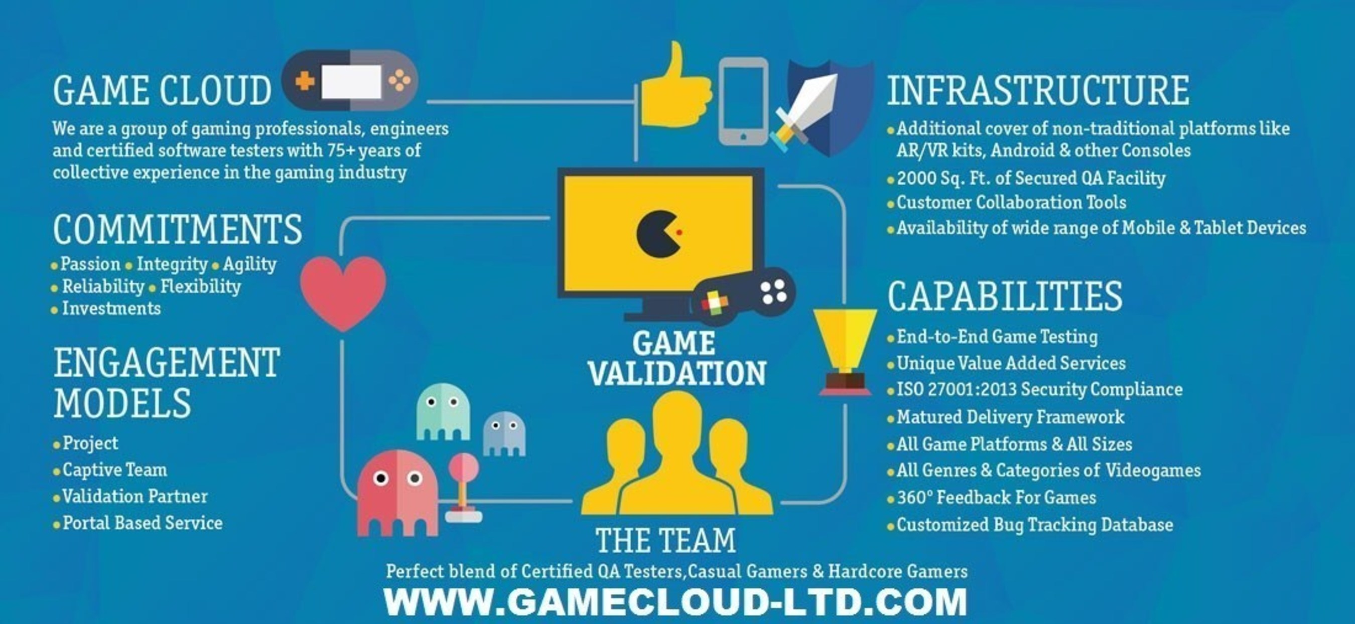 GameCloud Technologies Pvt Ltd Exhibited Their New Video Game Validation Services at Game Connection in San Francisco, California