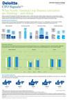Deloitte CFO Signals Survey Infographic: Second Quarter 2015