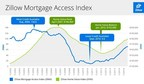 Zillow Mortgage Access Index