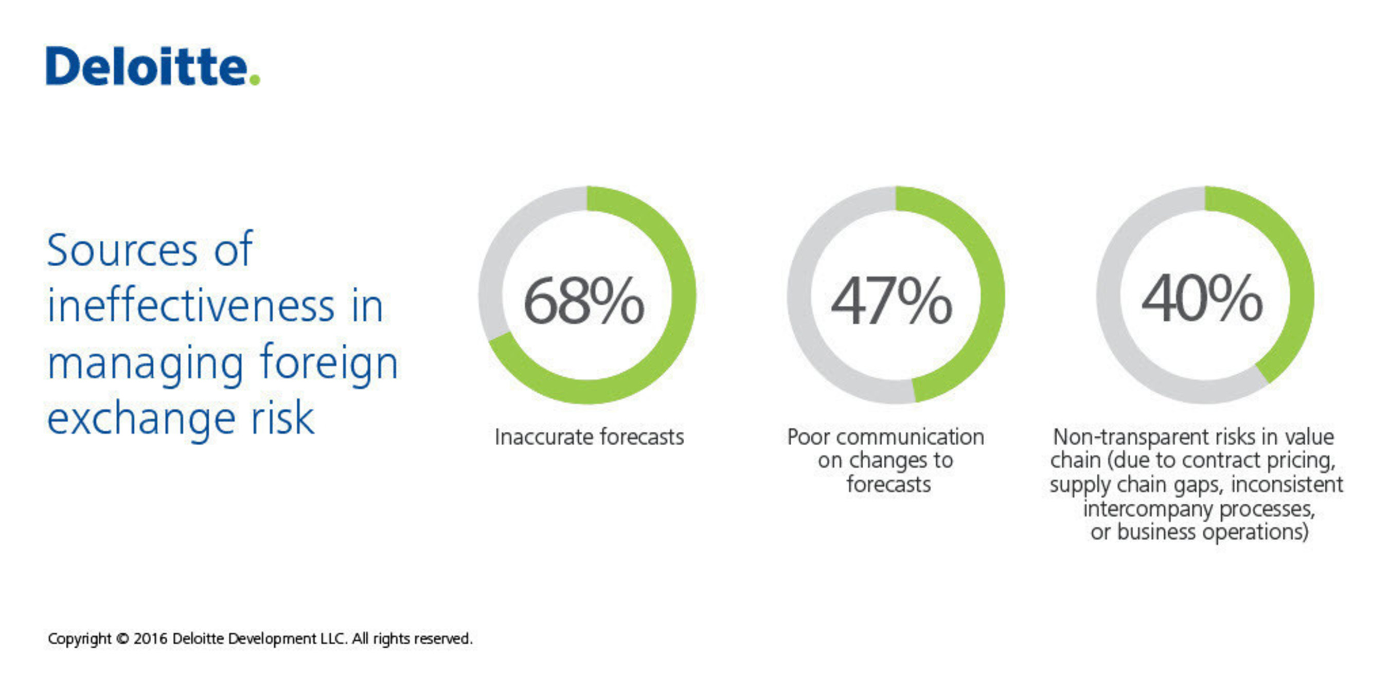 Findings from Deloitte's Global survey on foreign exchange risk show lack of exposures visibility as key consideration for corporations' inability to effectively manage currency risk.