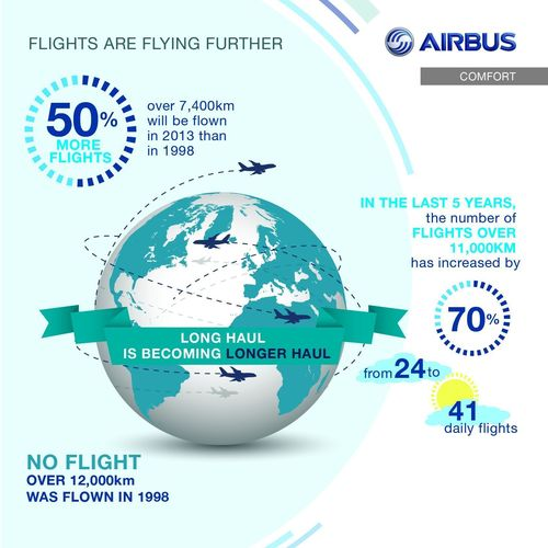 Global Flight Trends (PRNewsFoto/Airbus)