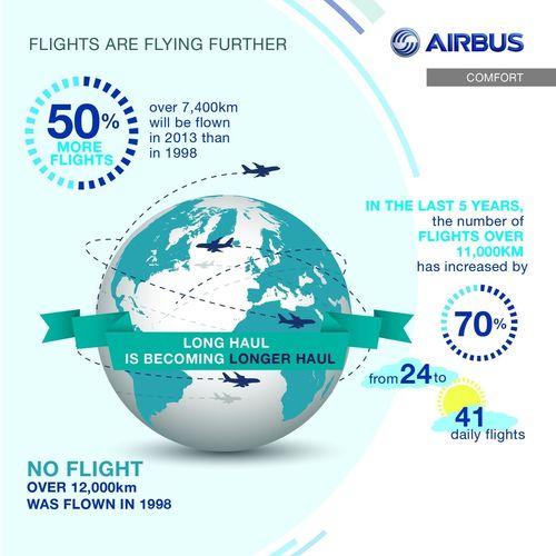 Global Flight Trends (PRNewsFoto/Airbus)