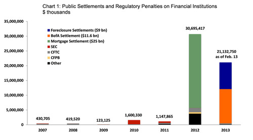 Chart 1: Public Settlements and Regulatory Penalties on Financial Institutions.  (PRNewsFoto/Committee on Capital Markets Regulation)
