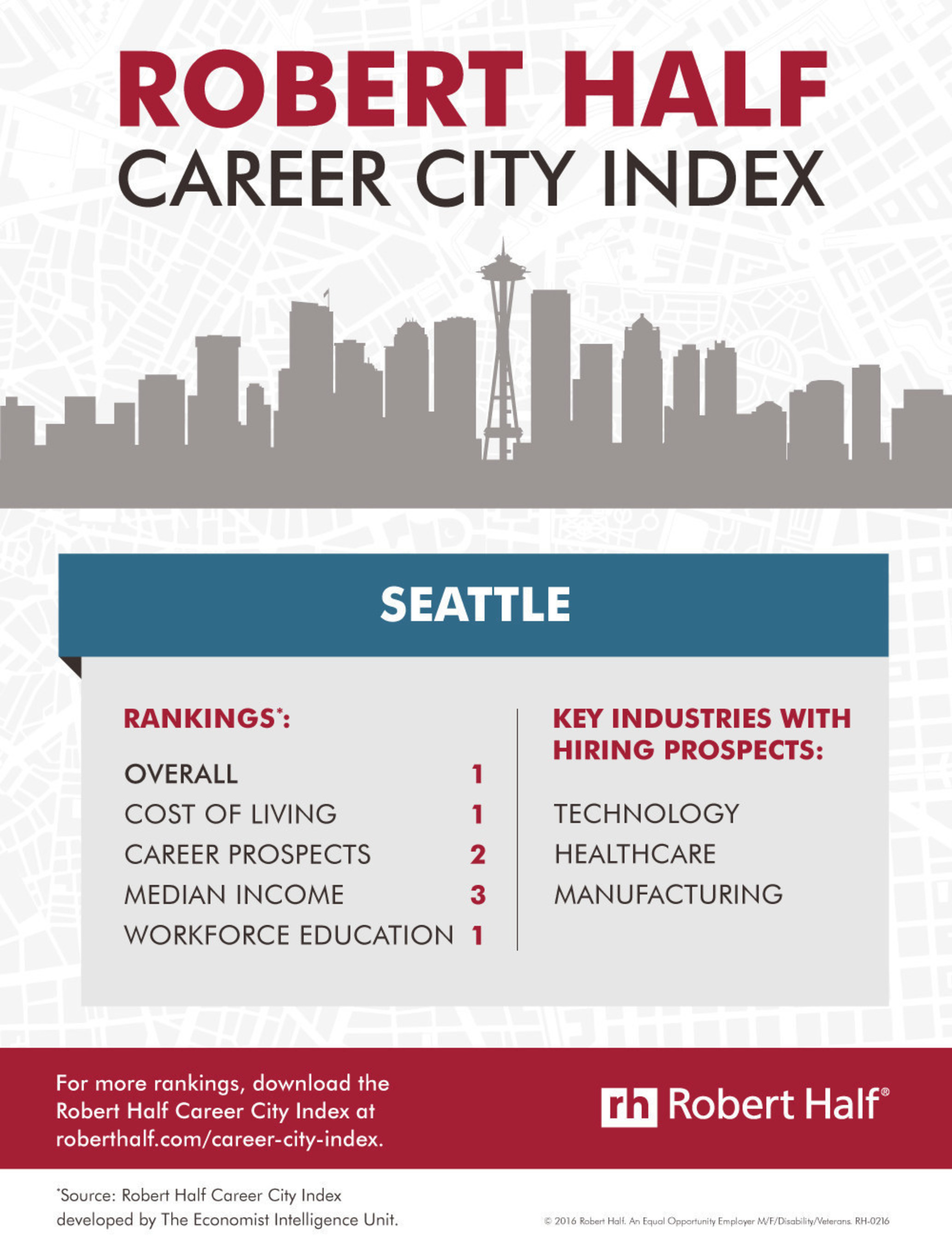 Seattle ranks #1 U.S. city in the nation for career-oriented professionals