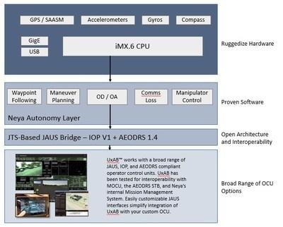UxAB System Architecture (PRNewsFoto/Neya Systems LLC)