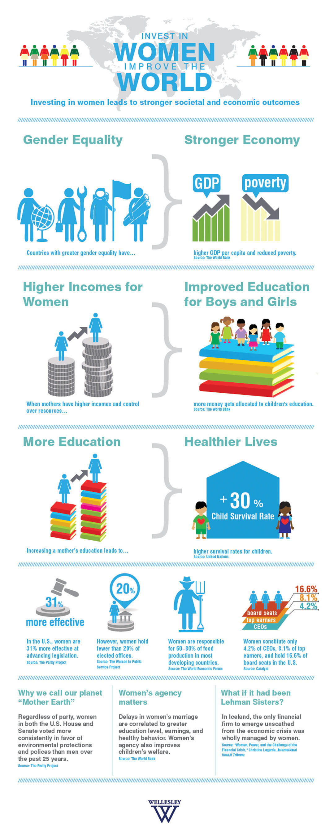 Infographic: Invest in Women, Improve the World. Wellesley College launches Women World Partners to educate the next generation of women leaders. (Credit: Wellesley/Soe Lin Post).  (PRNewsFoto/Wellesley College)