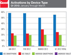 Activations by Device Type - Q1 2012: January through March.  (PRNewsFoto/Good Technology)