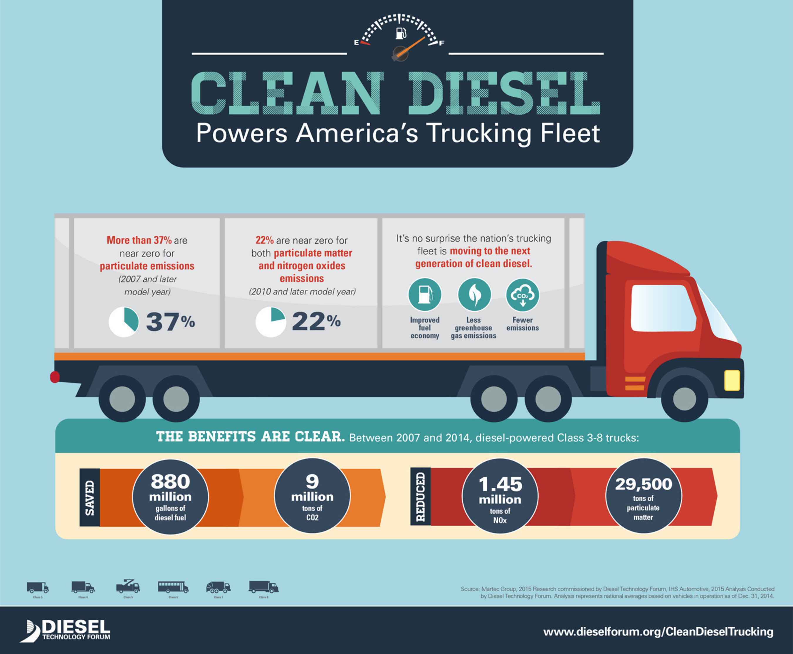 It's no surprise the nation's trucking fleet is moving to the new generation of clean diesel - improved  ...