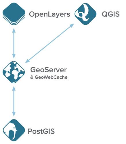 Boundless Releases OpenGeo Suite 4 0