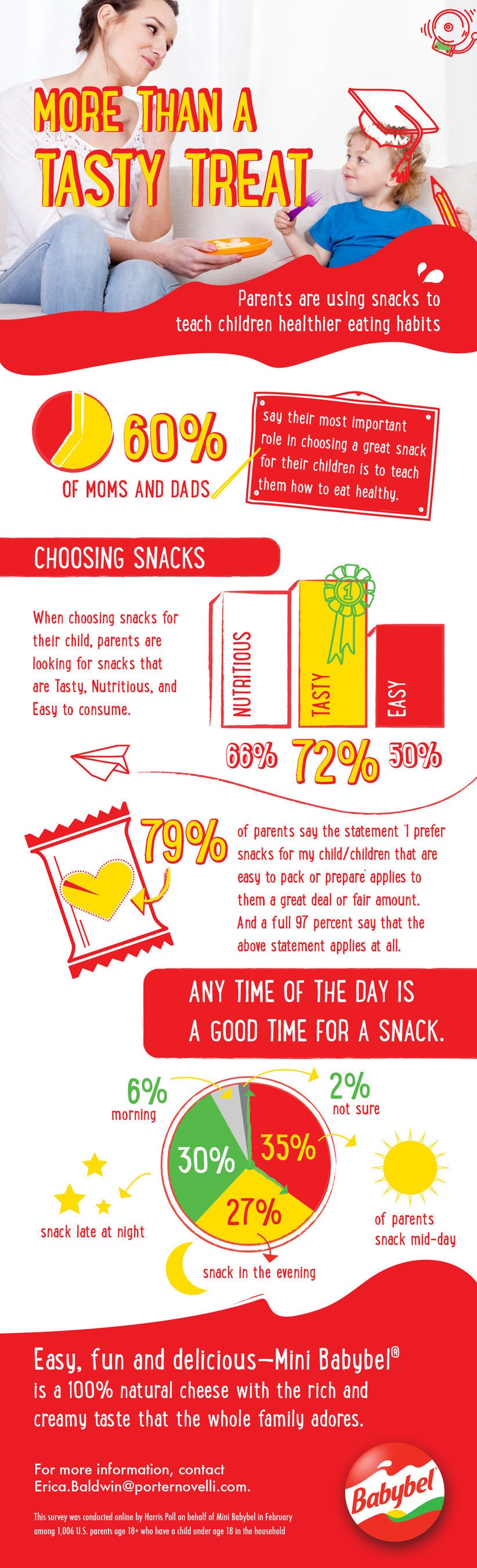 Snacking is no longer limited to a midday activity. A recent survey conducted online by
