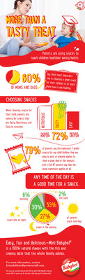 Snacking is no longer limited to a midday activity. A recent survey conducted online by Harris Poll on behalf of Mini Babybel(R) cheese, confirms that any time of day is a good time for a snack. Among the 1,006 parents of a child under age 18, 35 percent of parents snack mid-day, 27 percent snack in the evening, and another 30 percent snack late at night.