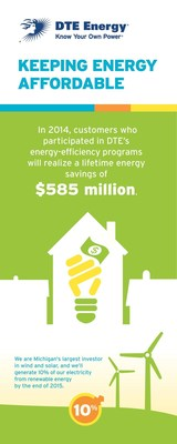DTE Energy, Keeping Energy Affordable