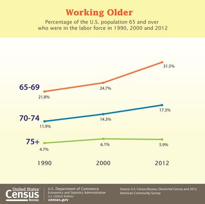 According to the Census Bureau, 21.3 percent of the U.S. population 65 and over participated in the labor force in 2012 – up from 12.1 percent in 1990. More: http://www.census.gov/newsroom/releases/archives/facts_for_features_special_editions/ (PRNewsFoto/U.S. Census Bureau)